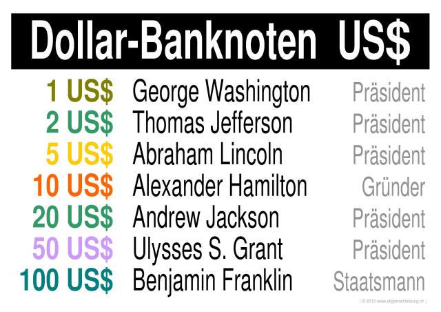 Allerlei | LernPlakate Wissensposter Banknoten US-Dollar US$ | 8500 ...