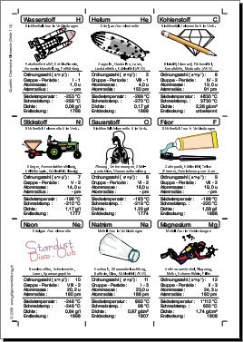 Chemie | Arbeitsblatt Chemische Elemente | 8500 Übungen ...