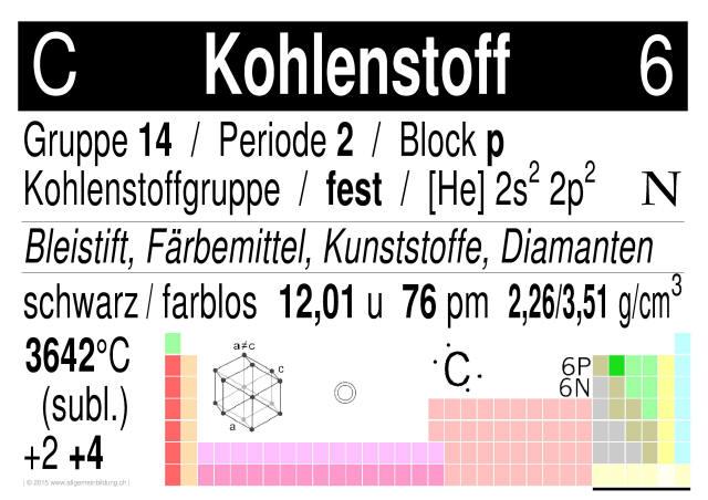 Chemie | LernPlakate WissensPoster Kohlenstoff Chemisches Element ...