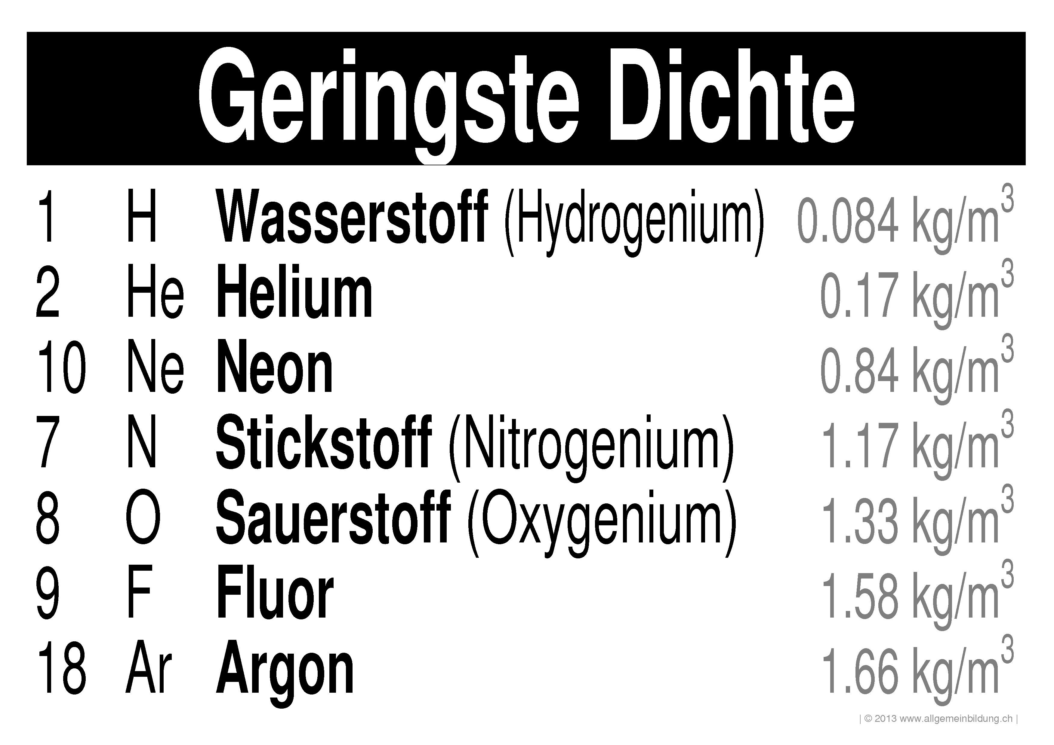 Chemie | LernPlakate WissensPoster PSE-Elemente mit geringster ...