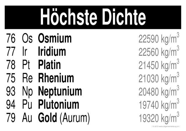 Chemie | LernPlakate WissensPoster PSE-Elemente mit höchster Dichte ...
