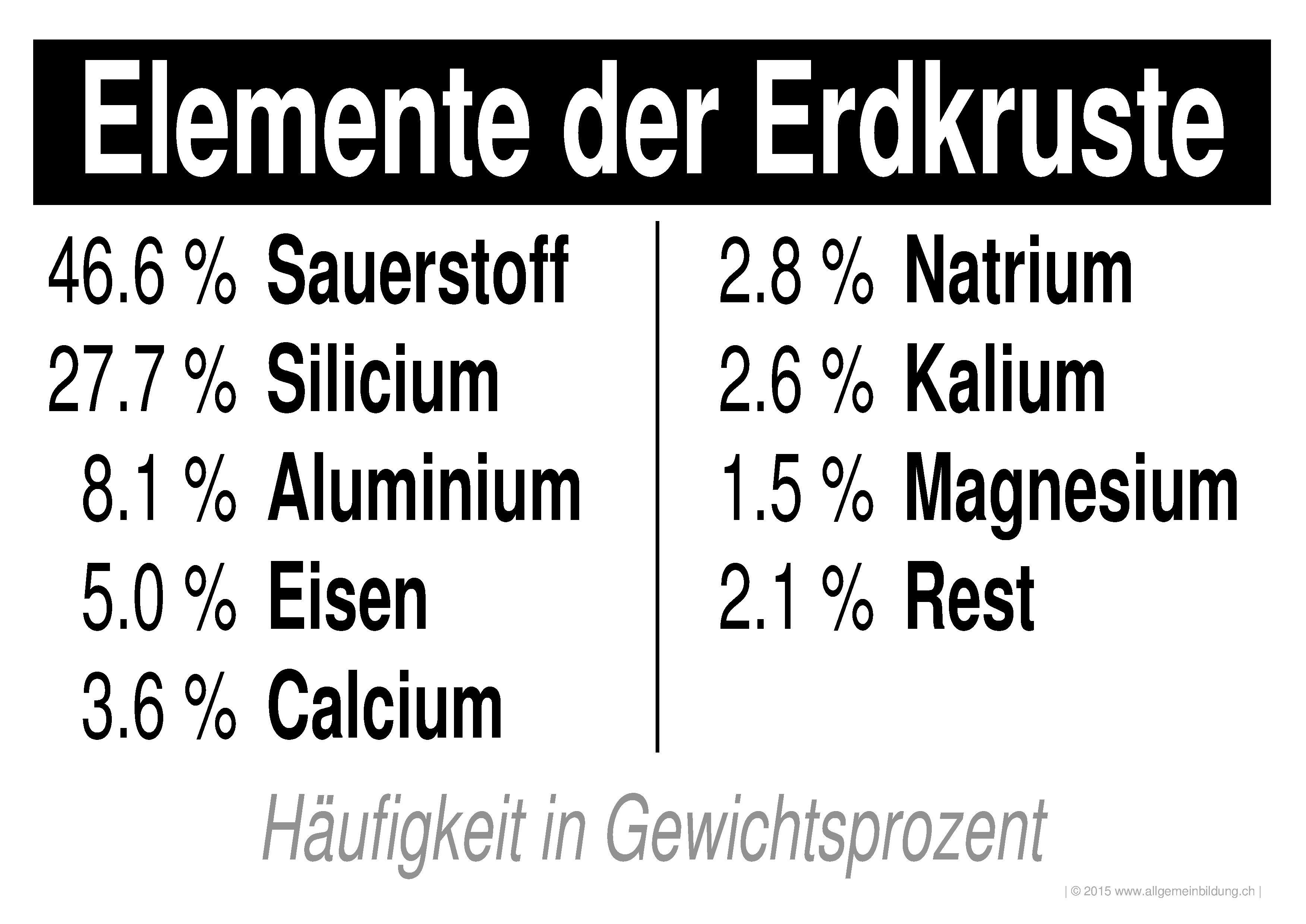 Chemie | LernPlakate WissensPoster Häuftigste PSE-Elemente der ...