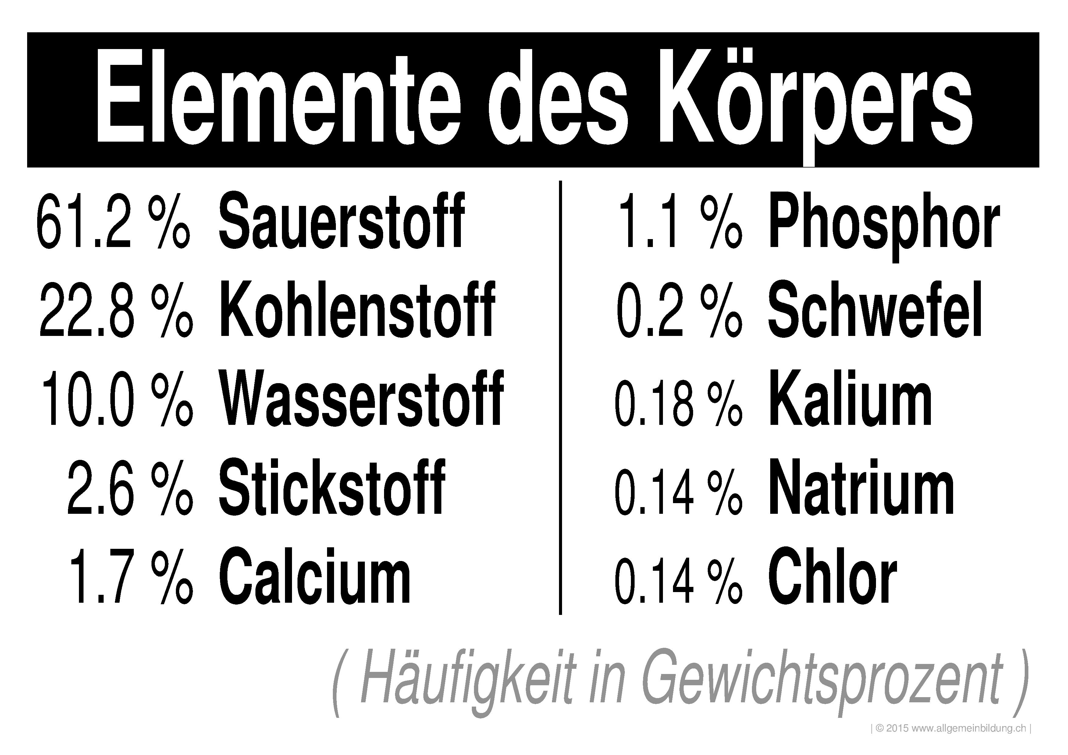 Chemie | LernPlakate WissensPoster Häuftigste PSE-Elemente des ...