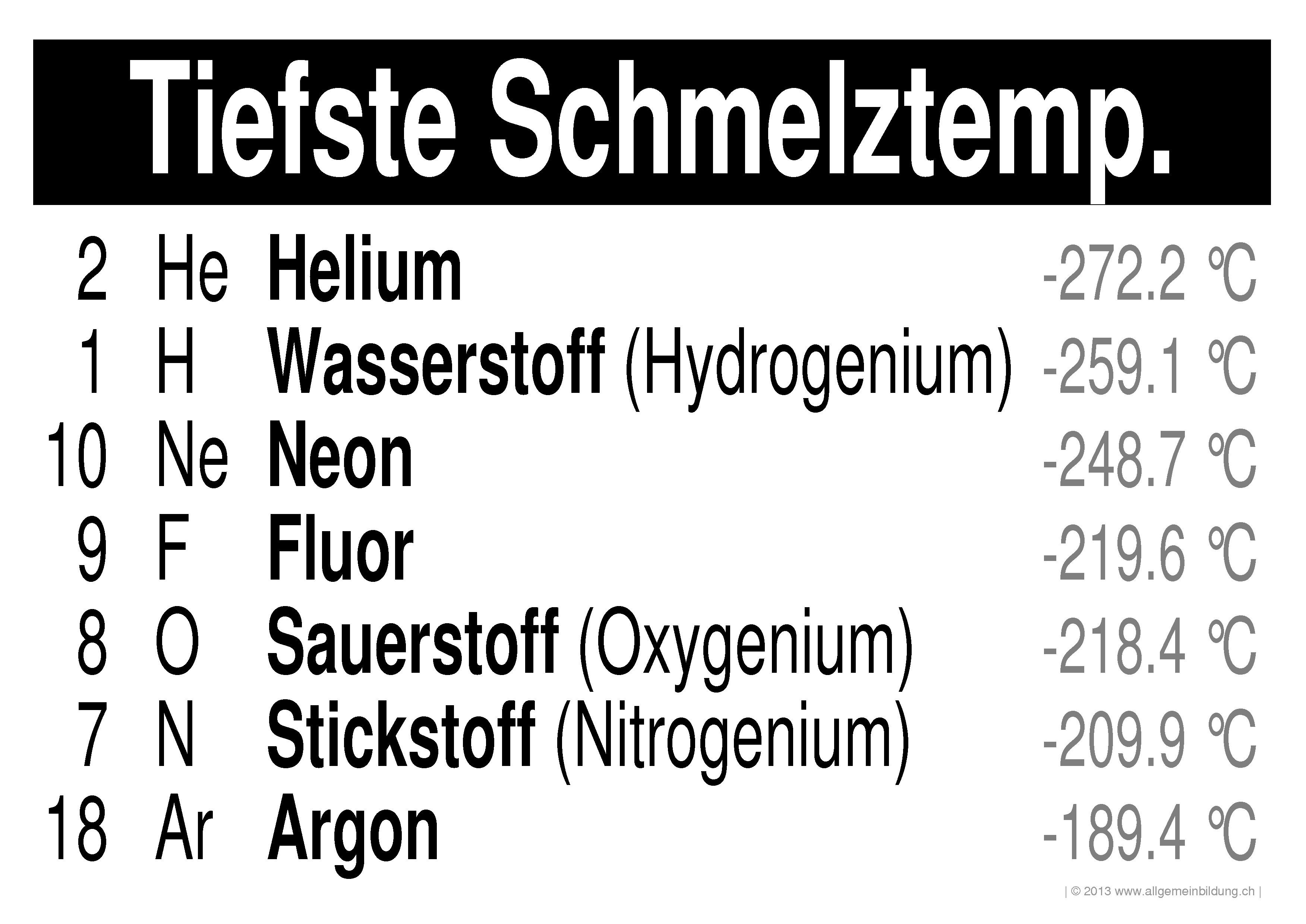 Chemie | LernPlakate WissensPoster PSE-Elemente mit tiefster ...