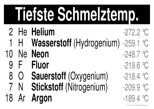 Colorful Periodensystem Puzzle Arbeitsblatt Antworten Pattern ...