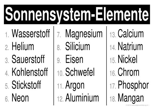 Chemie | LernPlakate WissensPoster Häuftigste PSE-Elemente im ...