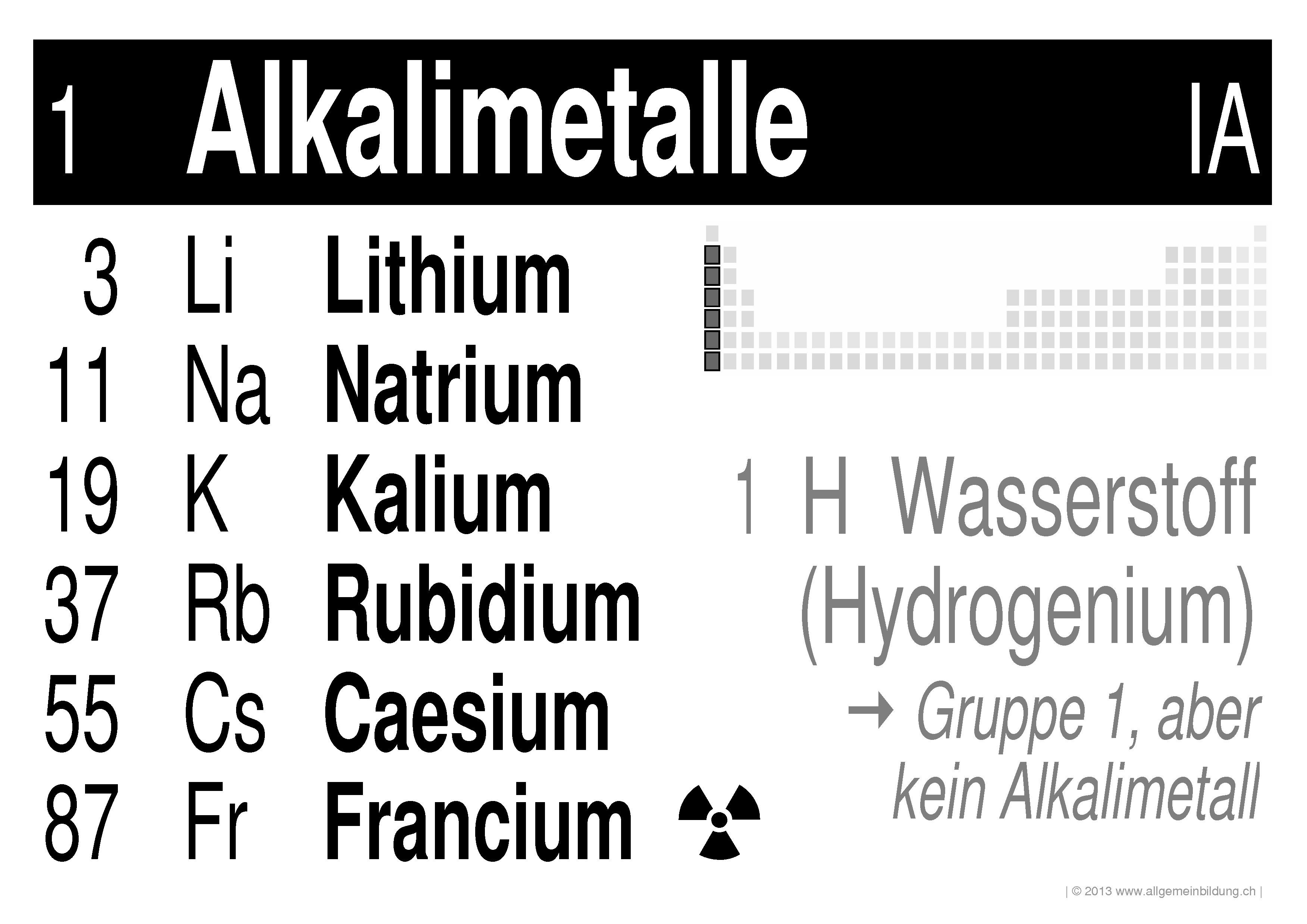 chemie lernplakate wissensposter pse gruppe 1 alkalimetalle 8500 bungen arbeitsbl tter. Black Bedroom Furniture Sets. Home Design Ideas