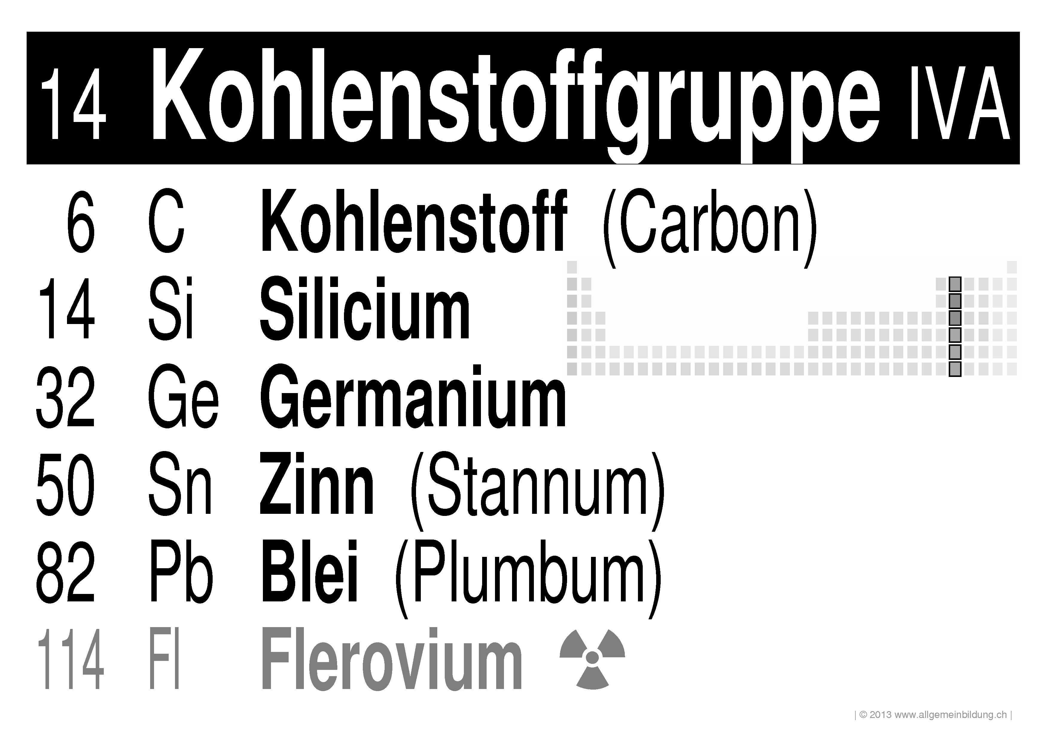 Chemie | LernPlakate WissensPoster PSE-Gruppe 14 Kohlenstoffgruppe ...