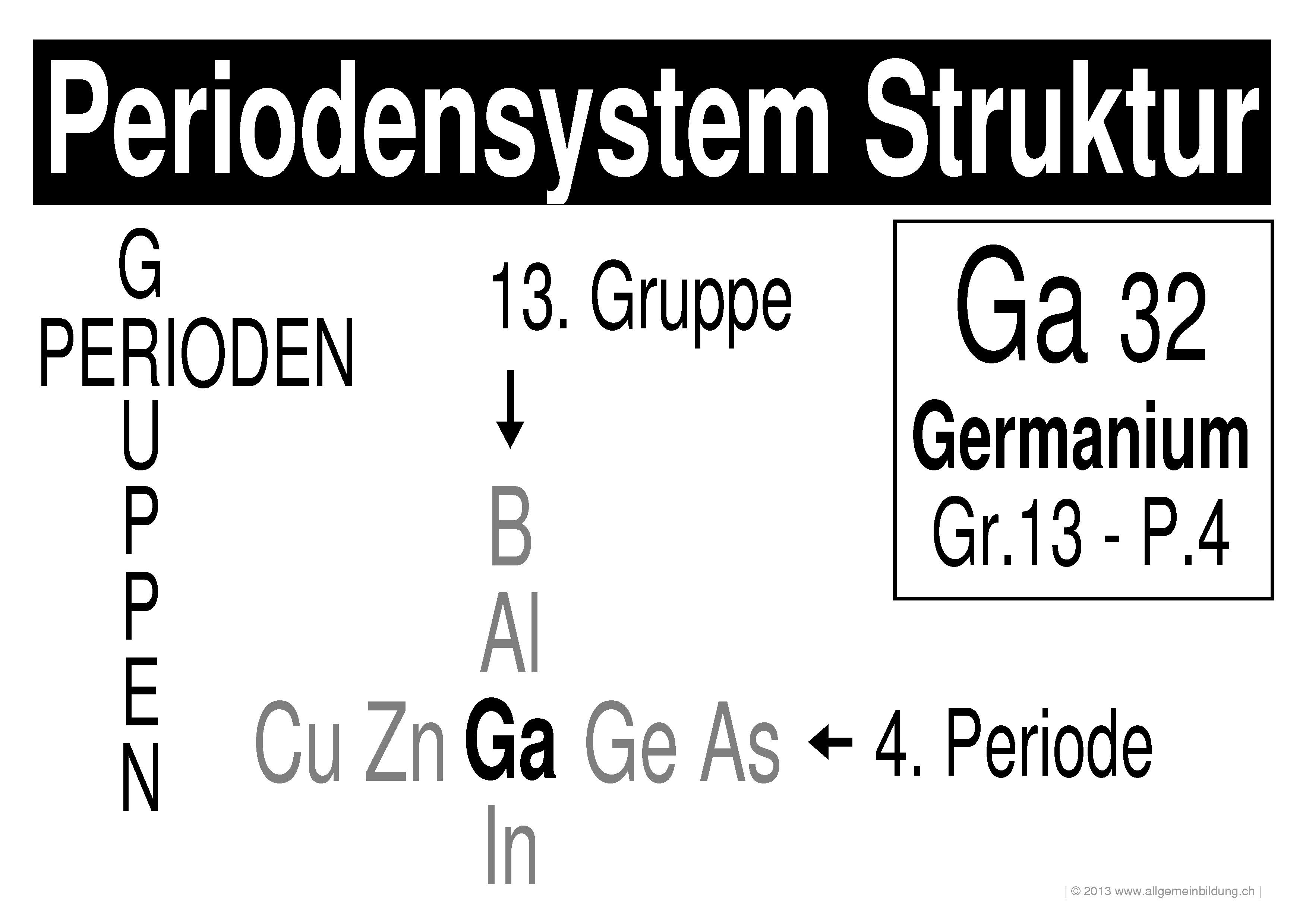 Chemie | LernPlakate WissensPoster Periodensystem-Struktur | 8500 ...