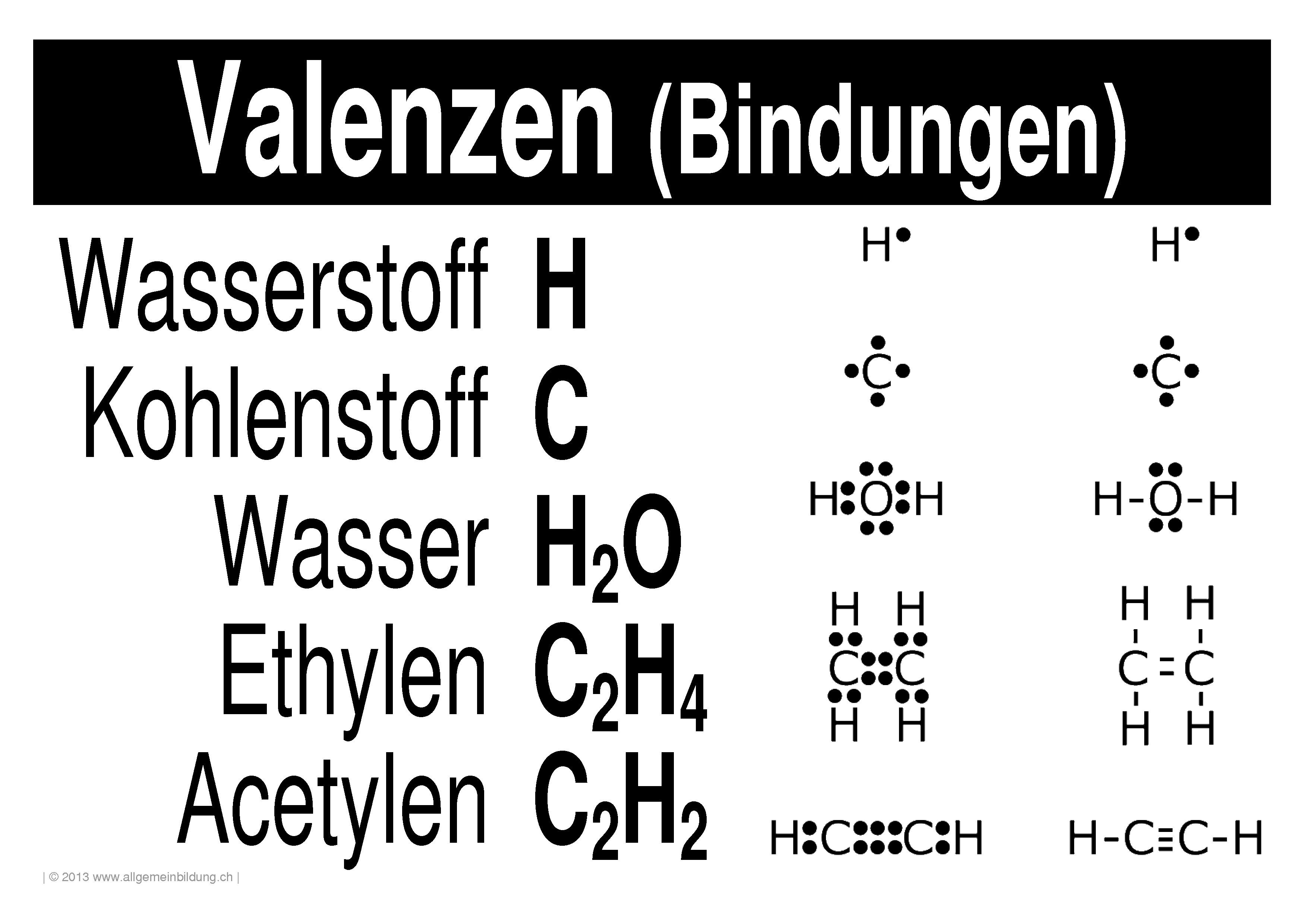 Chemie | LernPlakate WissensPoster Periodensystem-Valenzen | 8500 ...