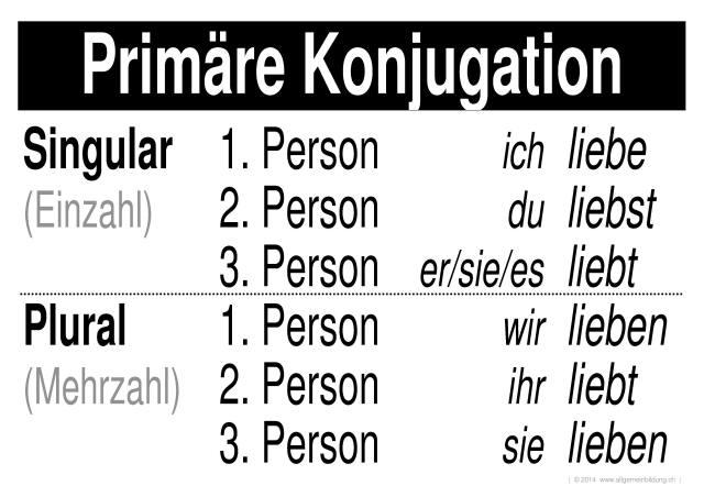 Deutsch | LernPlakate Wissensposter Primäre Konjugation | 8500 ...