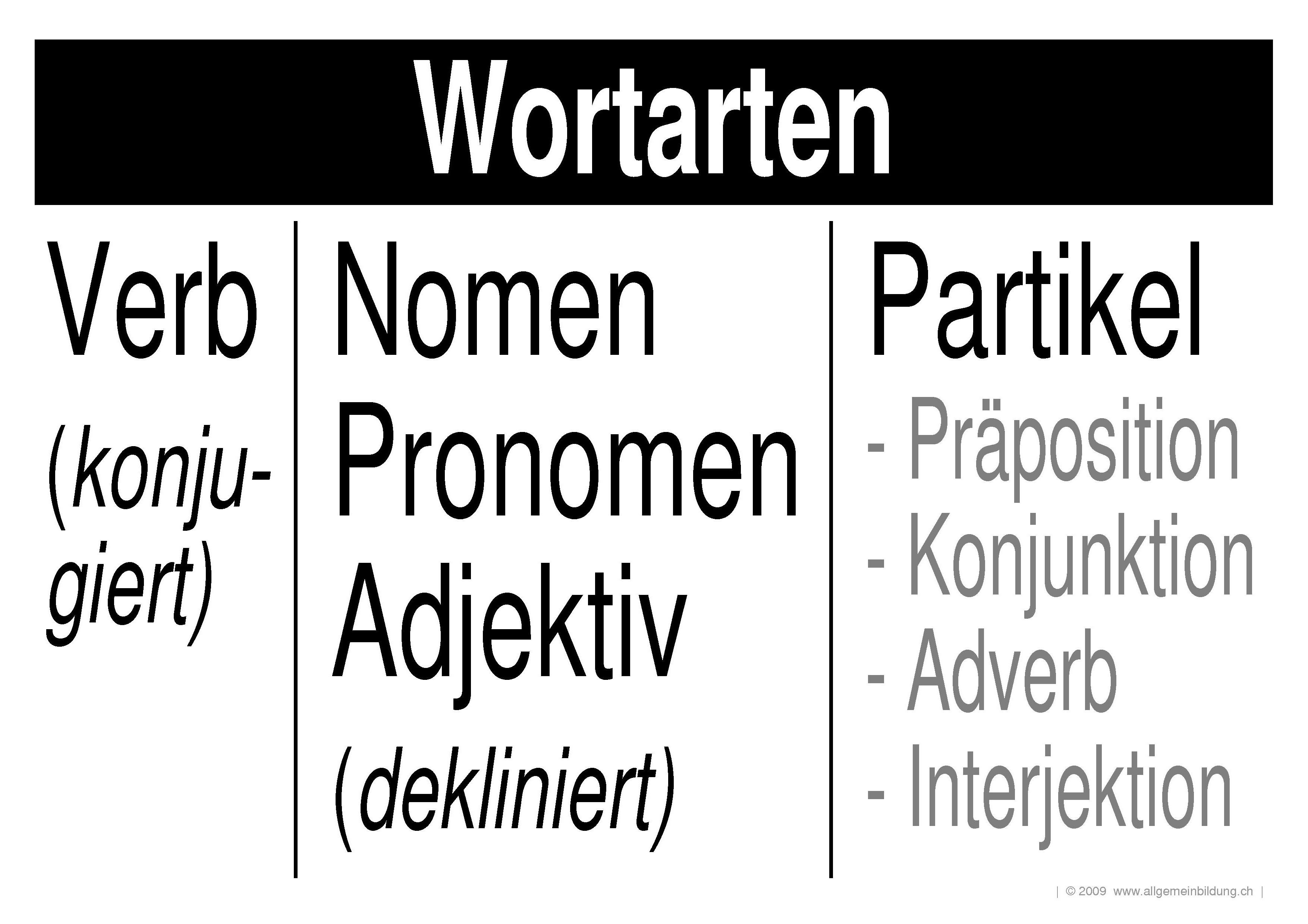 Deutsch : LernPlakate Wissensposter Wortarten : 8500 ...