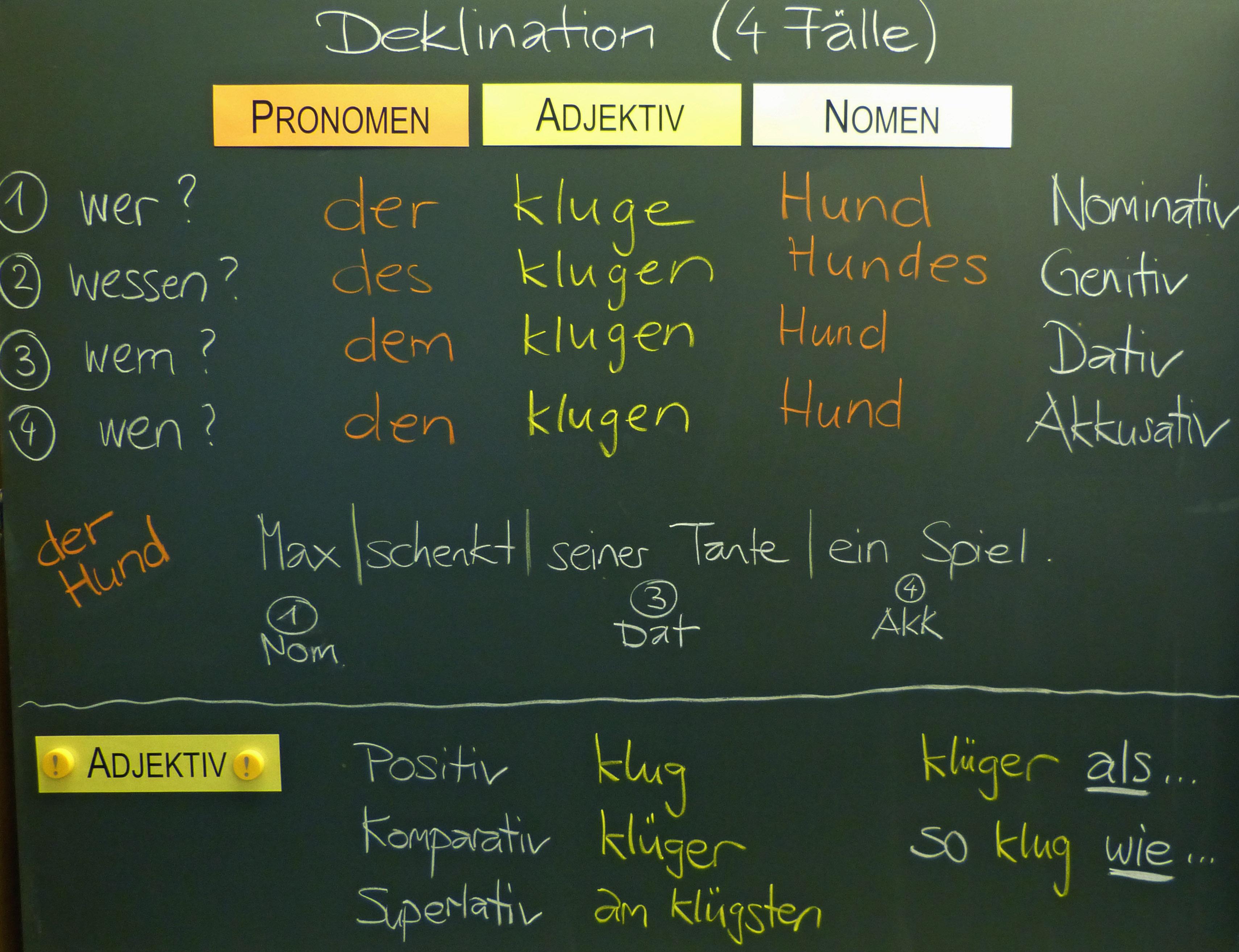 Deutsch | Tafelbilder Wortarten Stellwerk-Check-Training