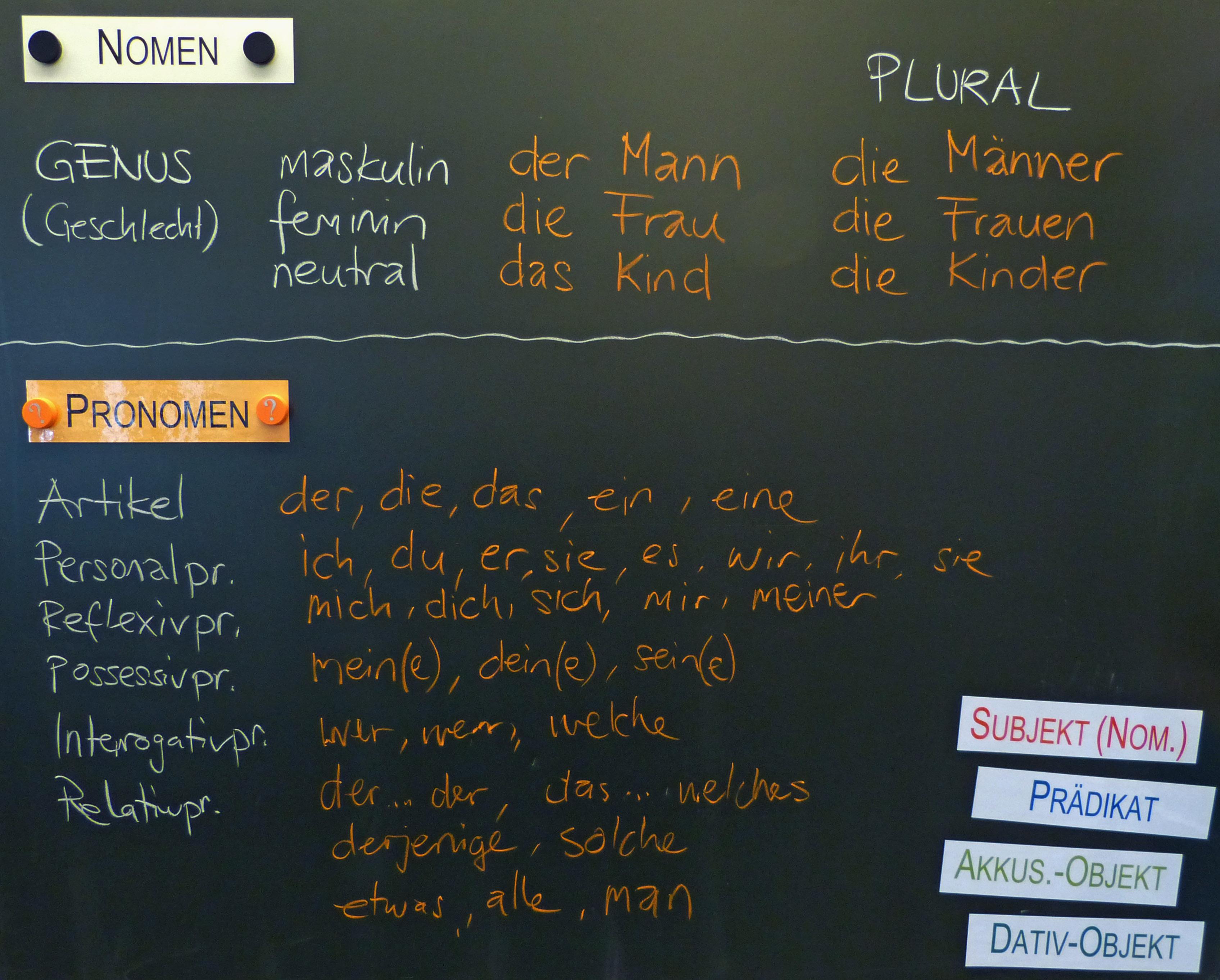 Deutsch : Tafelbilder Wortarten Stellwerk-Check-Training : 4000 u00dcbungen, Arbeitsblu00e4tter, Ru00e4tsel ...
