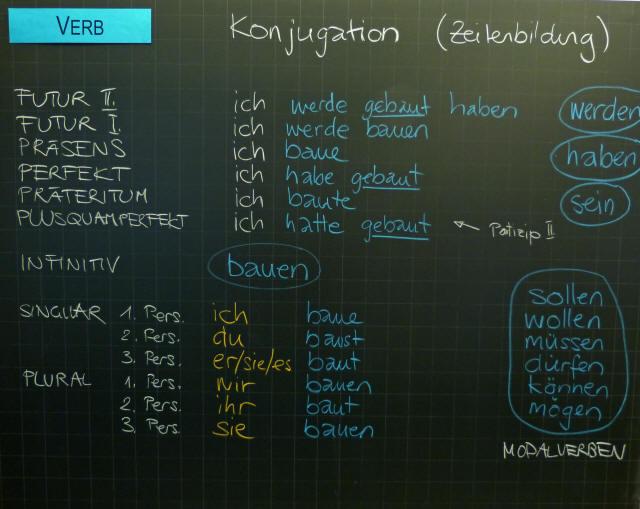 Deutsch   Tafelbilder Wortarten Stellwerk-Check-Training   4000 ...