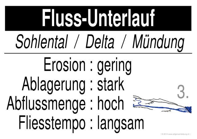 Geografie | LernPlakate WissensPoster Fluss-Unterlauf | 8500 Übungen ...