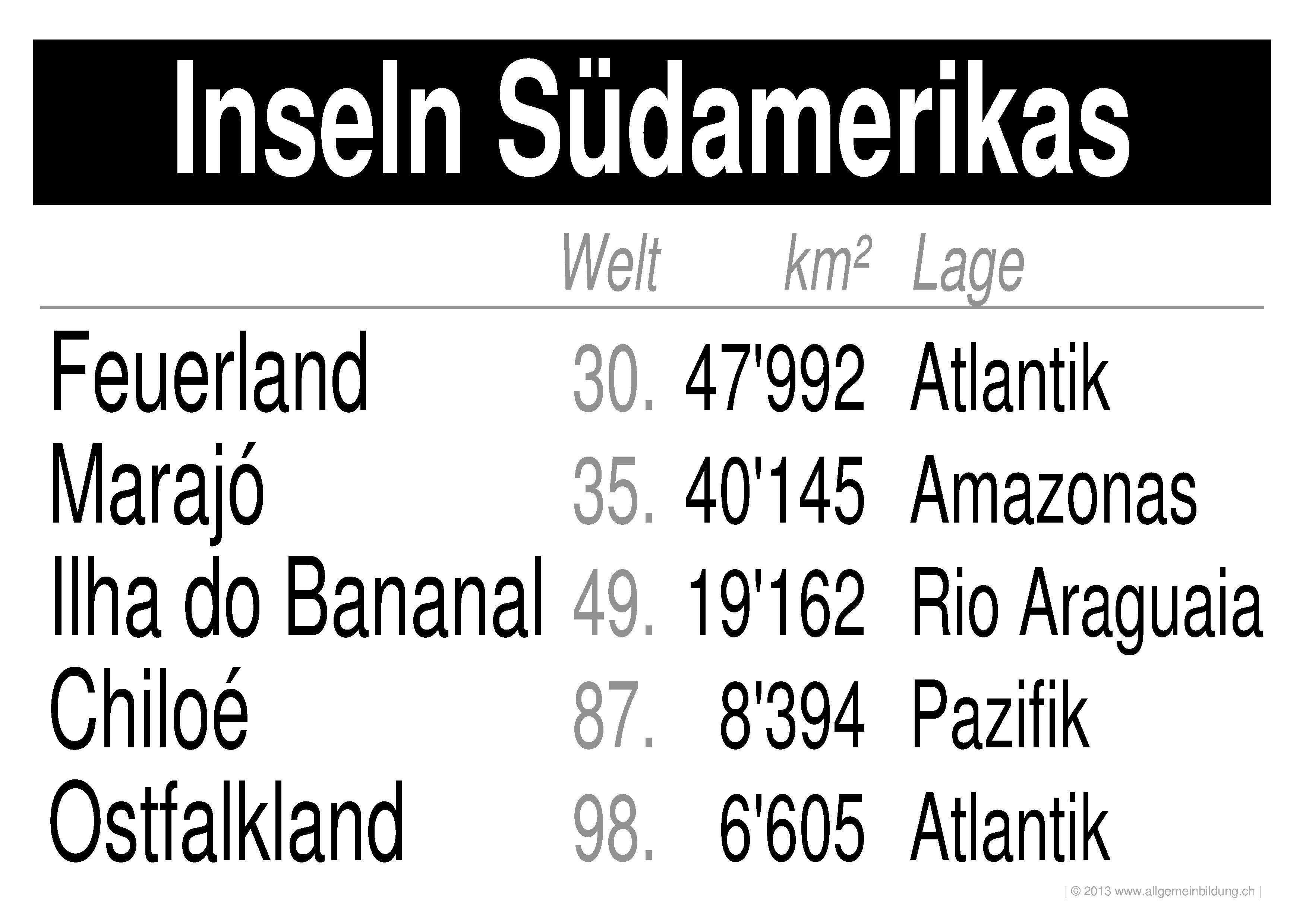 Geografie | LernPlakate WissensPoster Grösste Inseln der Welt | 8500 ...
