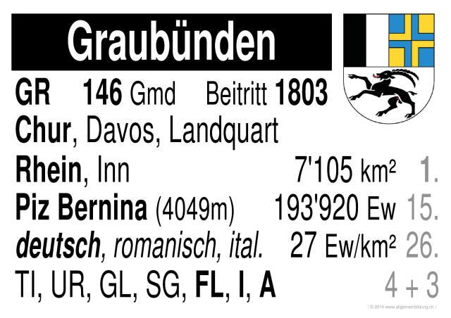 geografie lernplakate wissensposter graub nden schweizer kantone 8500 bungen. Black Bedroom Furniture Sets. Home Design Ideas