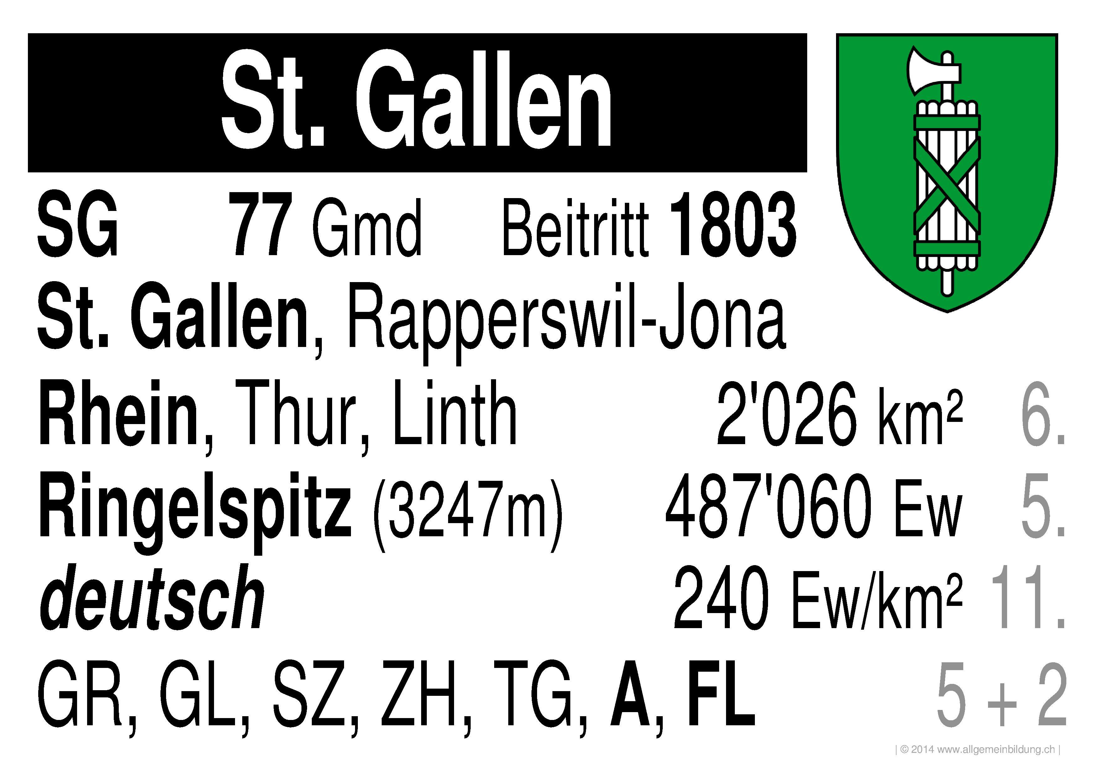 Geografie | LernPlakate WissensPoster Waadt Schweizer Kantone | 8500 ...