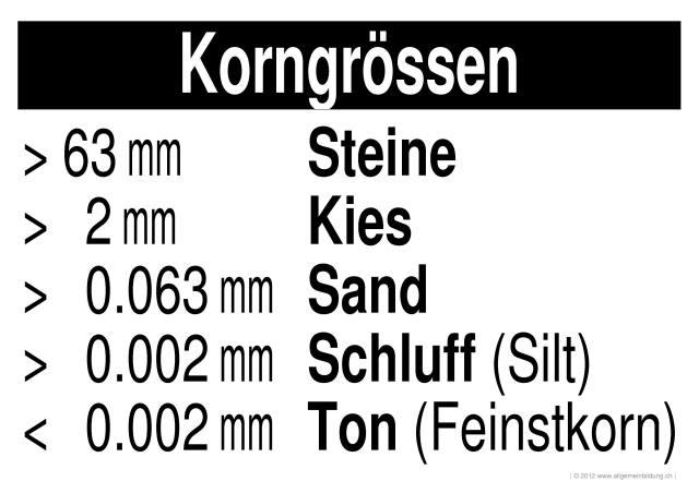 Geografie | LernPlakate WissensPoster Korngrössen | 8500 Übungen ...