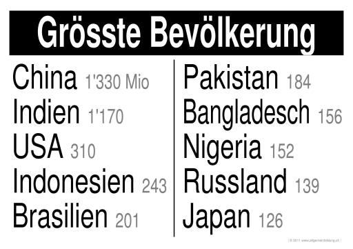 Geografie | LernPlakate WissensPoster Bevölkerungsreichste Staaten ...