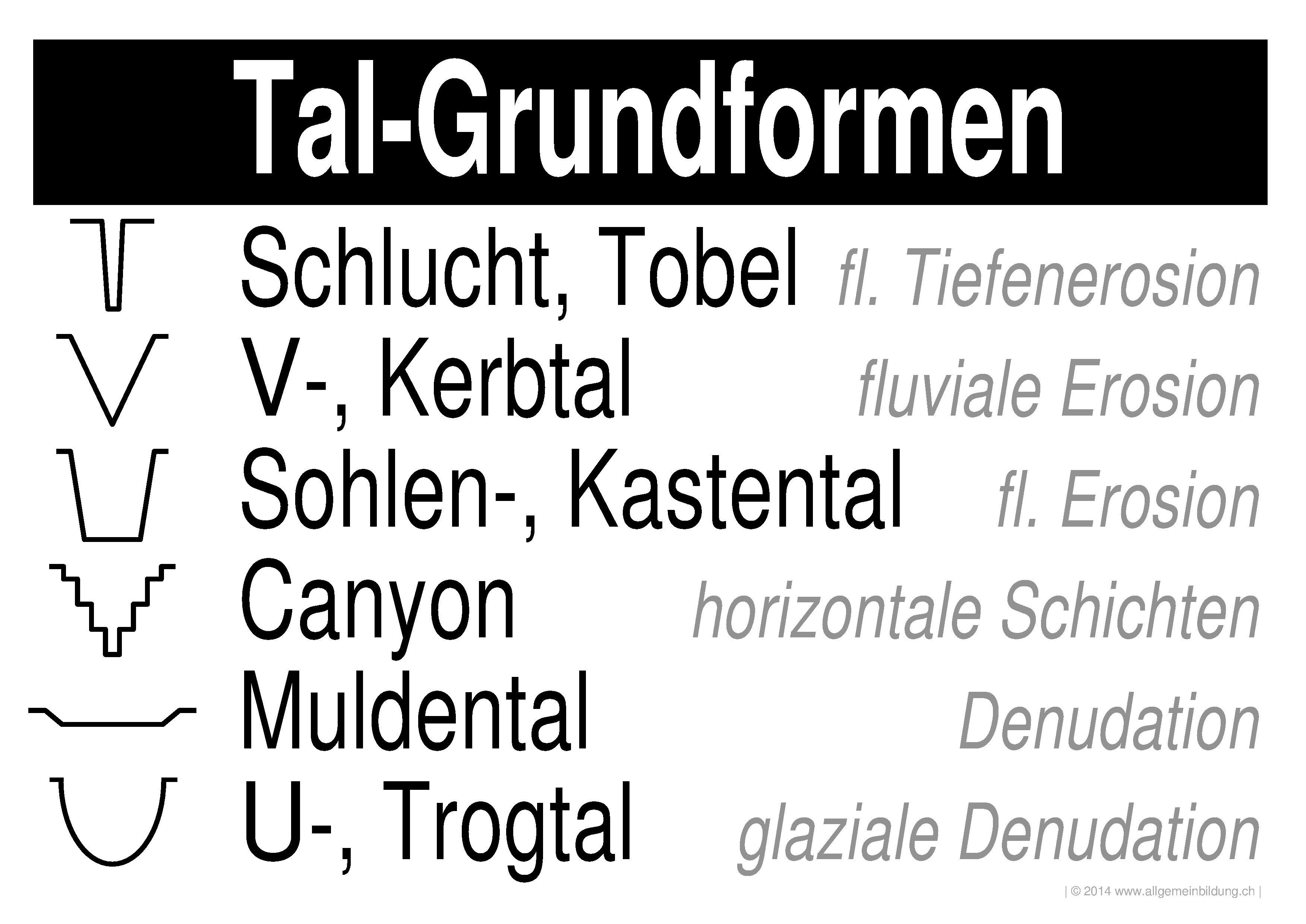 Geografie : LernPlakate WissensPoster Tal-Grundformen ...