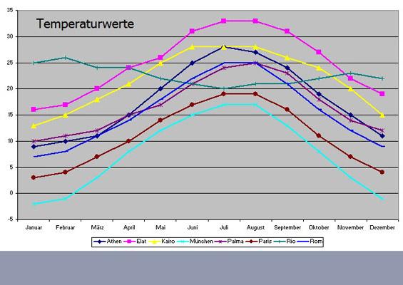 Informatik | Arbeitsblatt Excel-Training Diagramme | 8500 Übungen ...