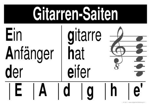 Kunst & Kultur | LernPlakate WissensPoster Gitarren-Saiten | 8500 ...
