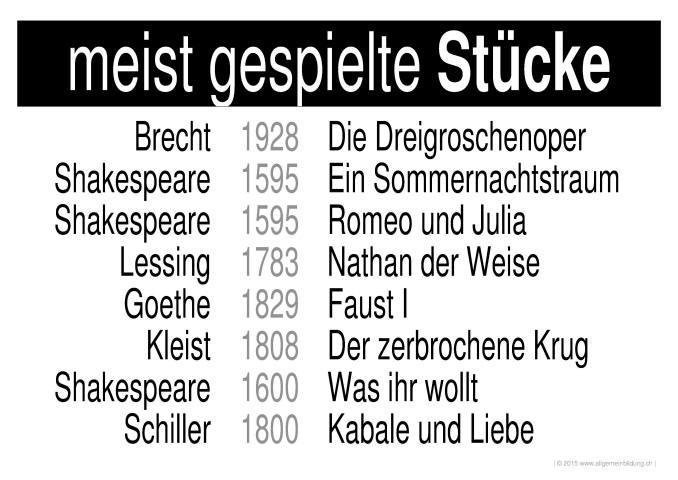 Kunst & Kultur   LernPlakate WissensPoster meist gespielte ...