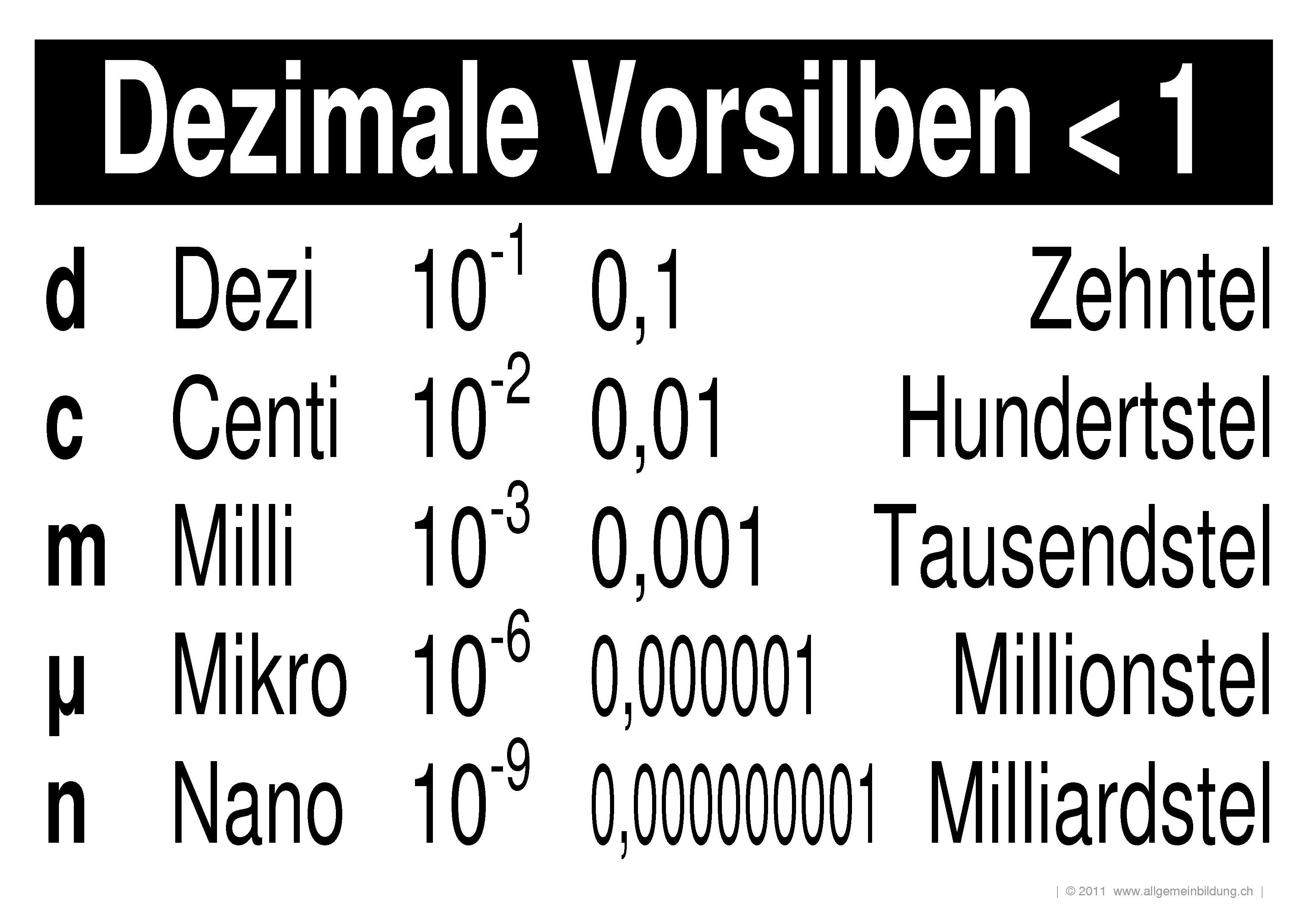 Tolle Zehntel Und Hundertstel Arbeitsblatt Zeitgenössisch - Mathe ...