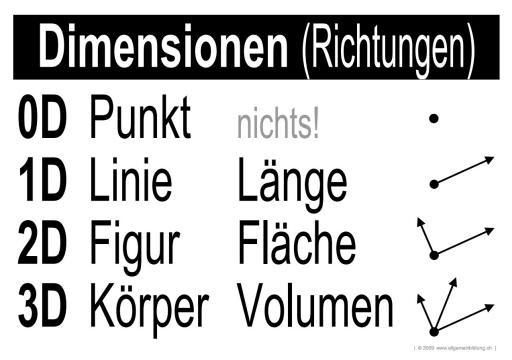 Mathematik & Geometrie | LernPlakate Wissensposter Dimensionen ...