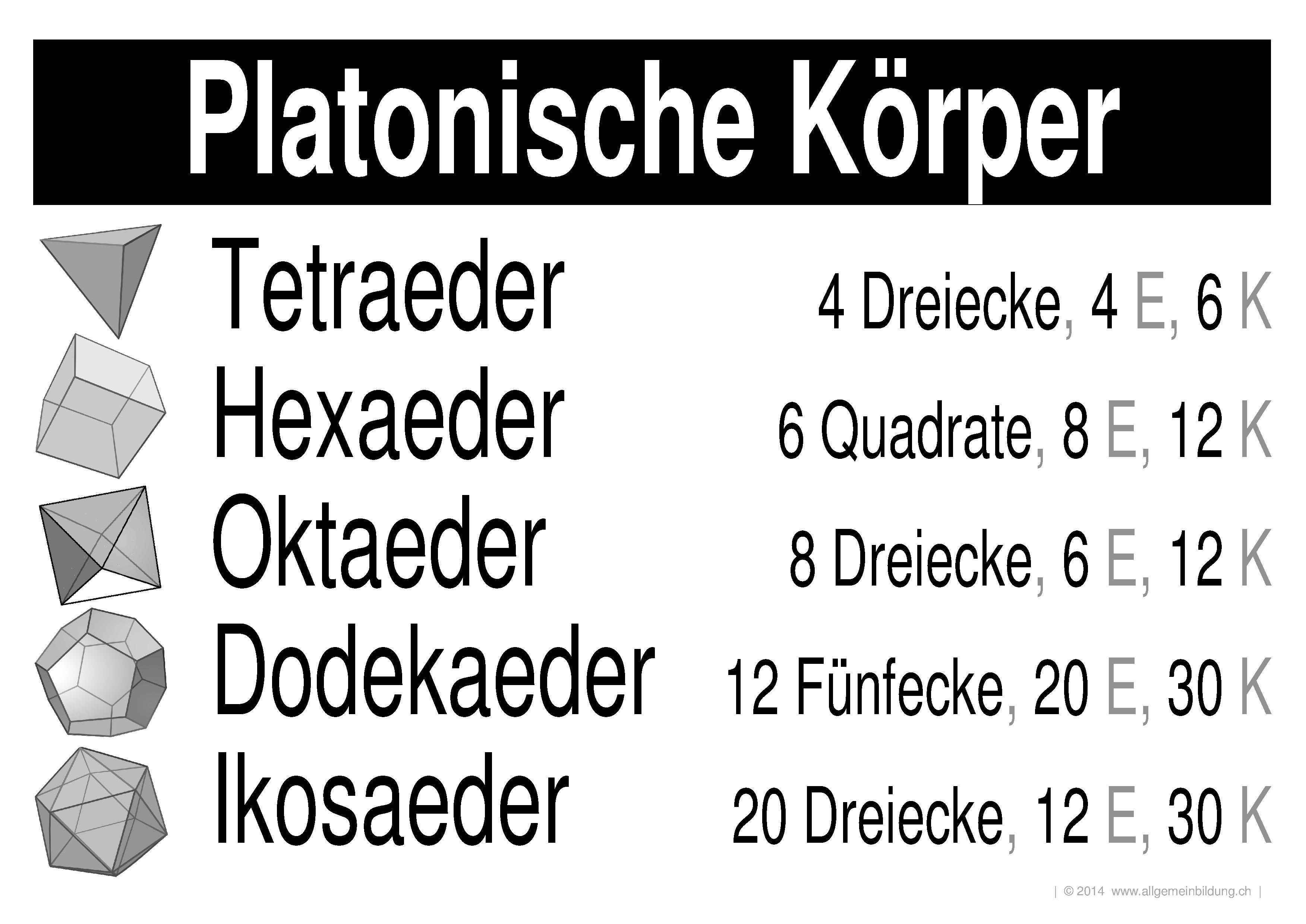 Mathematik & Geometrie | LernPlakate Wissensposter Platonische ...