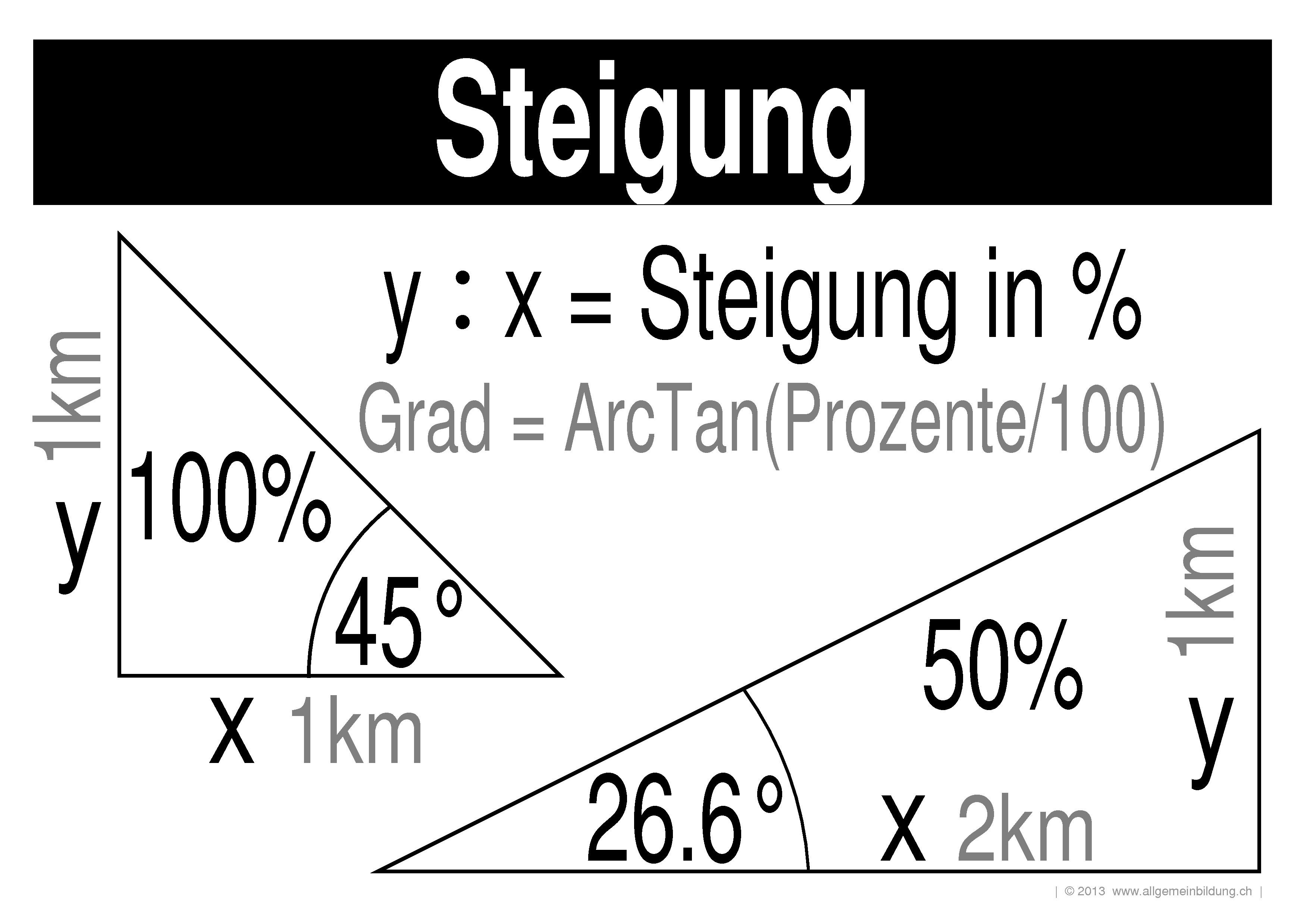 Exelent Steigung Aus Einem Diagramm Arbeitsblatt Inspiration ...