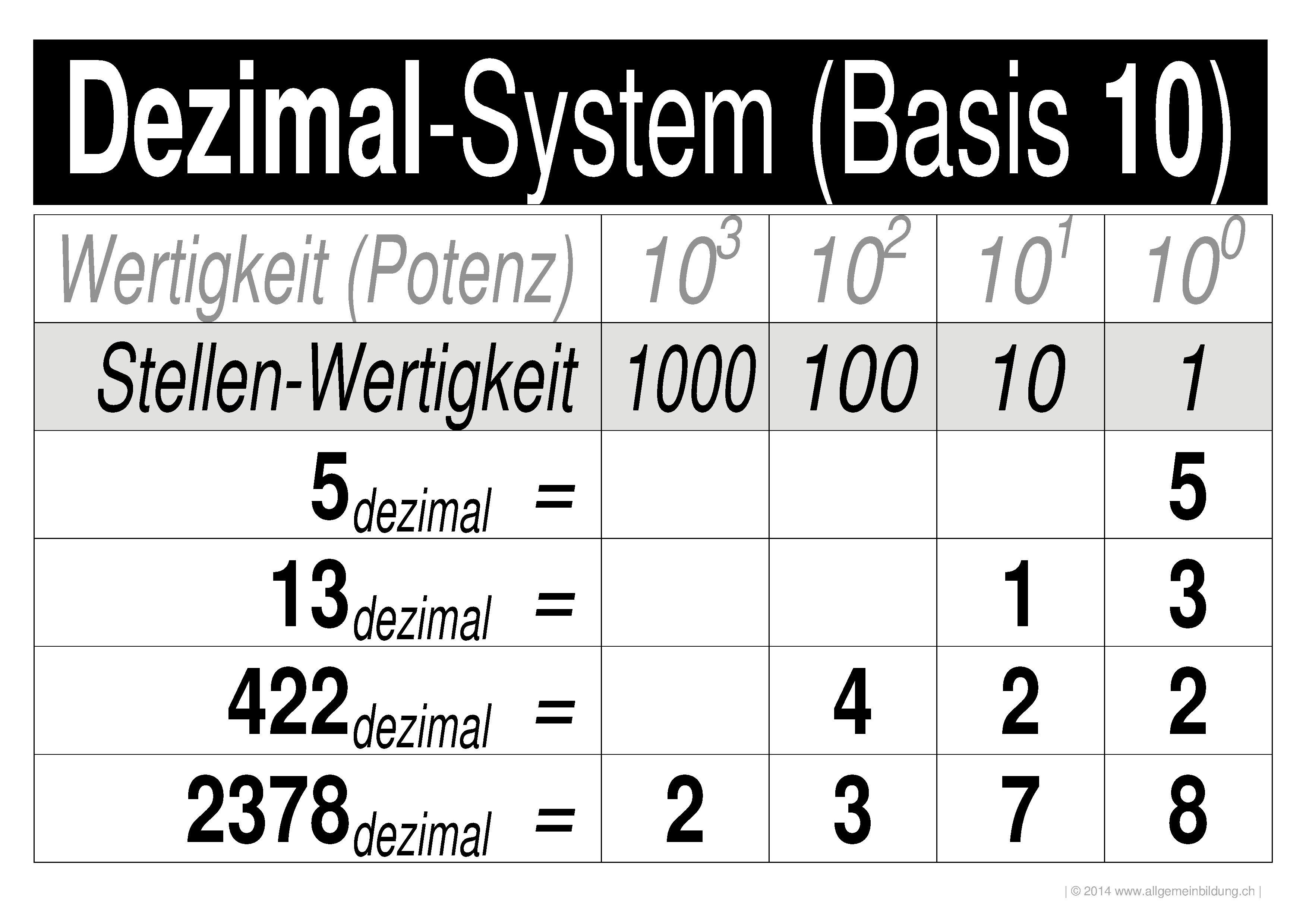 Mathematik & Geometrie | LernPlakate Wissensposter Zahlensysteme ...