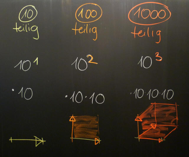 Mathematik & Geometrie | Tafelbilder Potenzen | 8500 Übungen ...