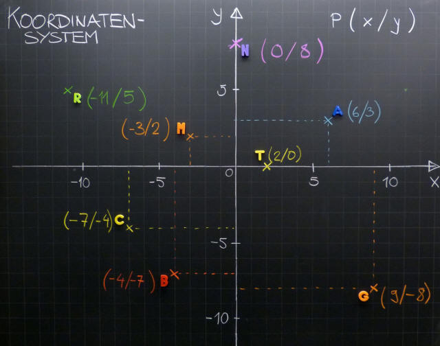 Mathematik & Geometrie | Tafelbilder Koordinatensystem Ganze Zahlen ...