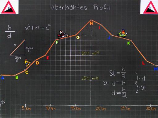 Mathematik & Geometrie | Tafelbilder Steigungen & Gefälle | 8500 ...