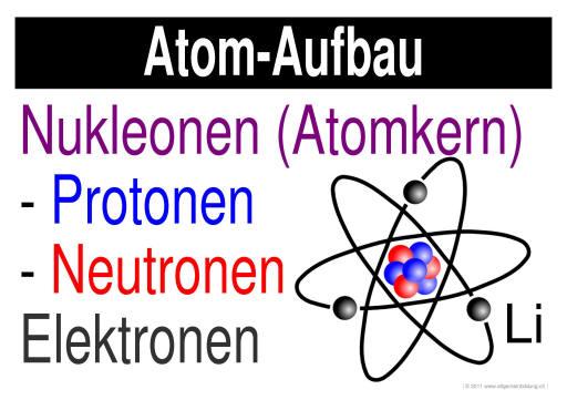 Physik | LernPlakate WissensPoster Atom-Aufbau | 8500 Übungen ...