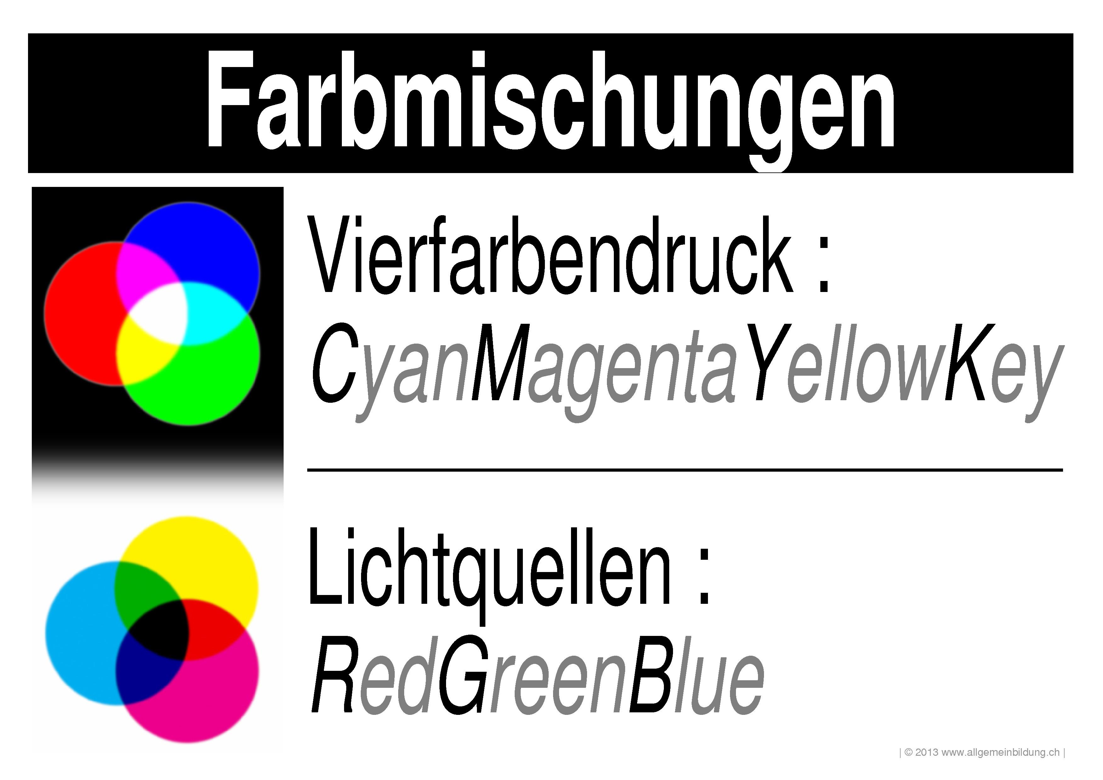 Physik | LernPlakate WissensPoster Licht Farbmischung | 8500 Übungen ...