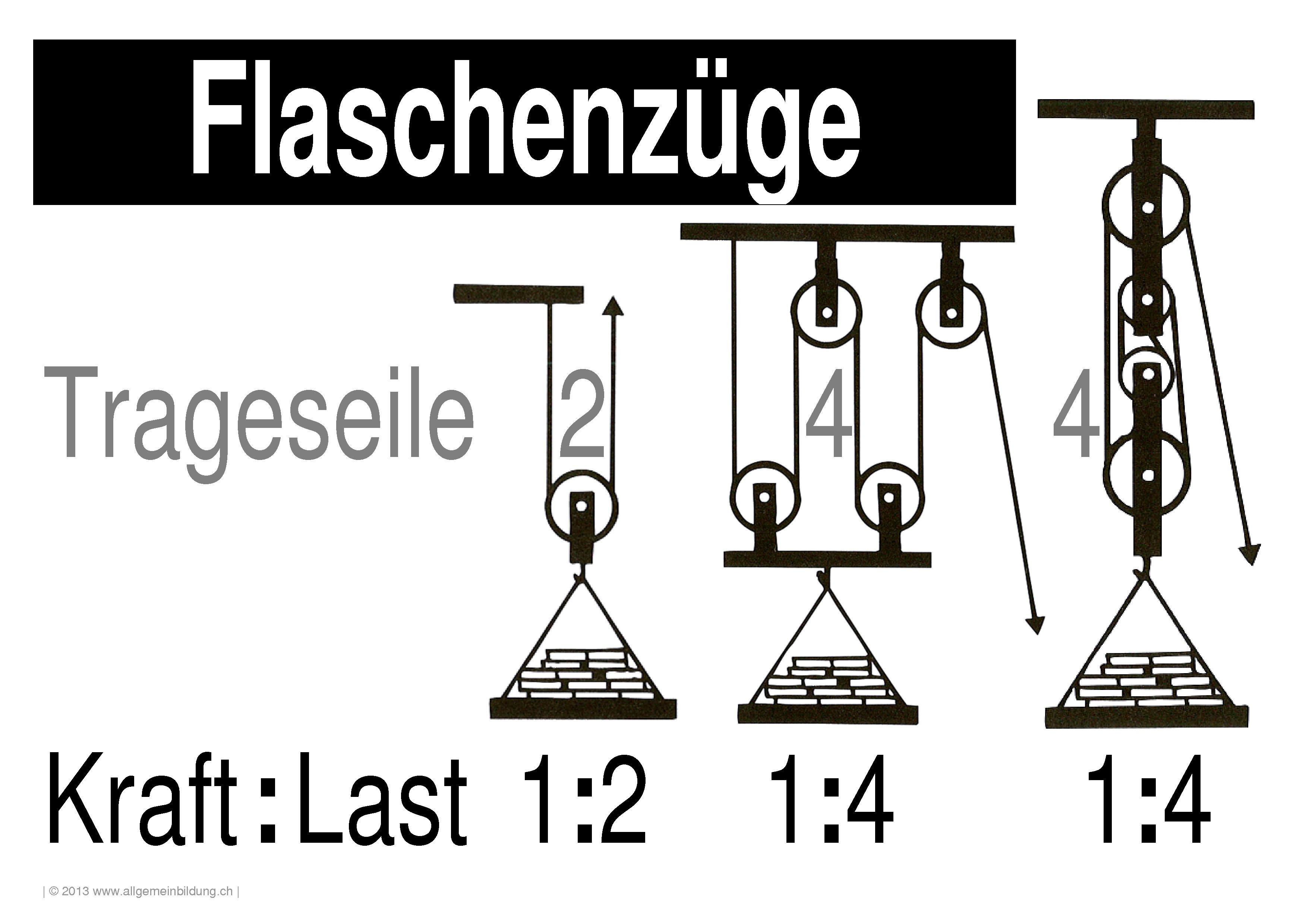 physik lernplakate wissensposter flaschenzug 8500 bungen arbeitsbl tter r tsel quiz. Black Bedroom Furniture Sets. Home Design Ideas