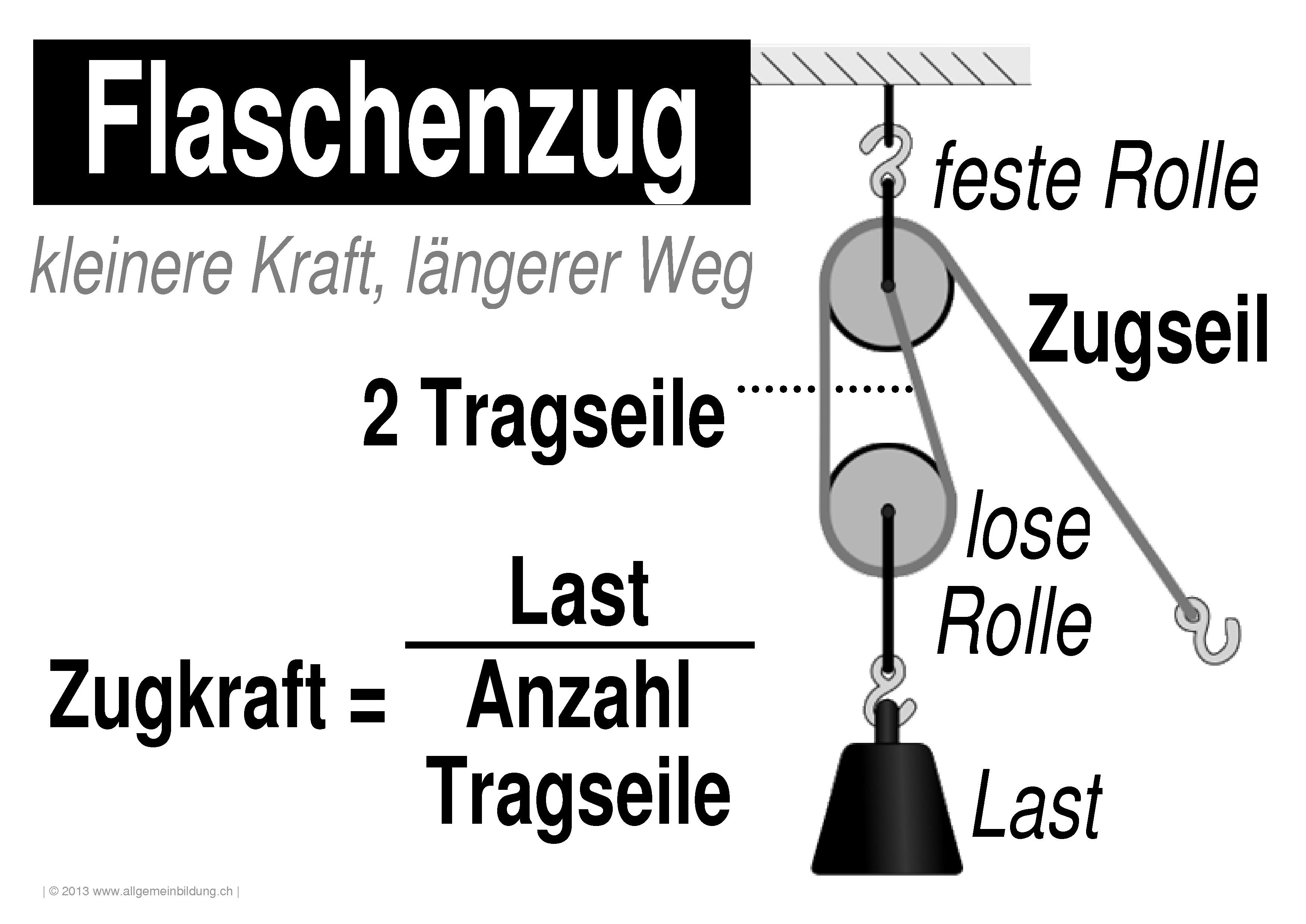 Physik   LernPlakate WissensPoster Flaschenzug   8500 Übungen ...