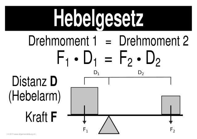 Physik | LernPlakate WissensPoster Hebelgesetz | 8500 Übungen ...