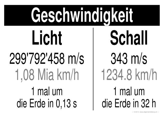 Physik | LernPlakate WissensPoster Geschwindigkeit Licht & Schall ...