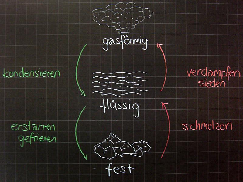 Physik | Tafelbilder Wärmelehre Aggregatzustände | 8500 Übungen ...
