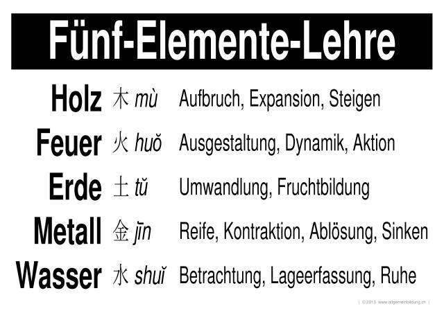 Religion & Mythologie | LernPlakate Wissensposter Fünf-Elemente ...