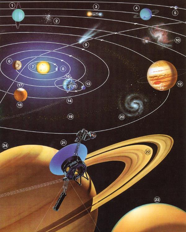 Physik & Technik | Sonnensystem : 01a | lernen & üben | Online ...