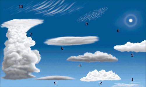 Geografie | Wolkenformen : 01a | lernen & üben | Online-Übungen ...