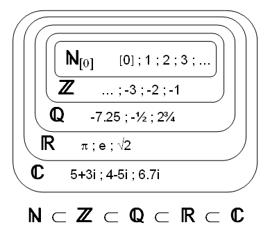 Mathematik | Zahlenmengen : 07a | lernen & üben | Online-Übungen ...