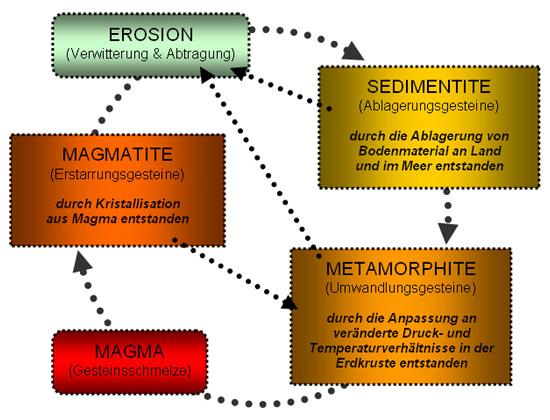 Geografie | Zuordnungsübung | lernen & üben | Online-Übungen ...